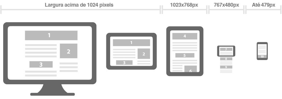 Modelo de layout e web design responsivo